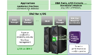 Deep Db2 integration within IBM Z