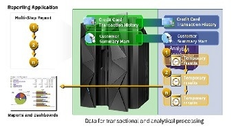 In-database transformation
