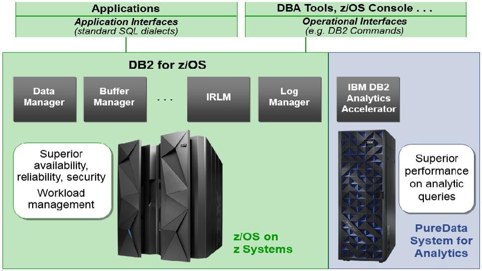 Głęboka integracja z DB2 w ramach platformy z Systems