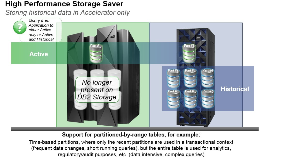 High Performance Storage Saver