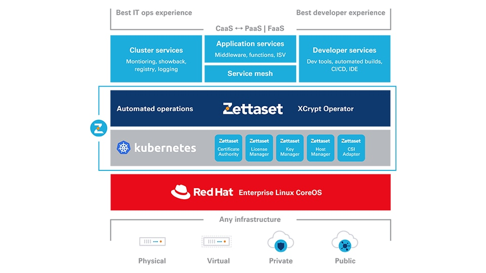 XCrypt for OpenShift deployment