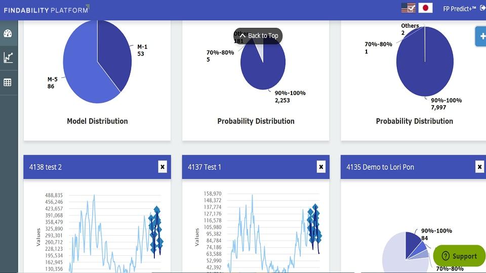 Findability Platform Dashboard