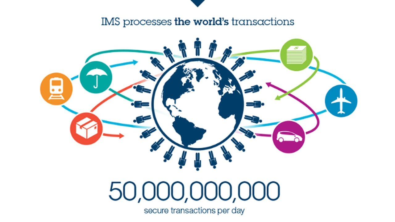 IMS processes 50 billion transactions per day