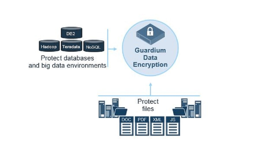 IBM Guardium for File and Database Encryption