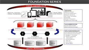 Data41 Foundation Series Offering